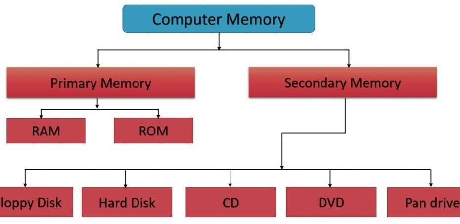 Computer System Memory as well as Habits Discussed -
