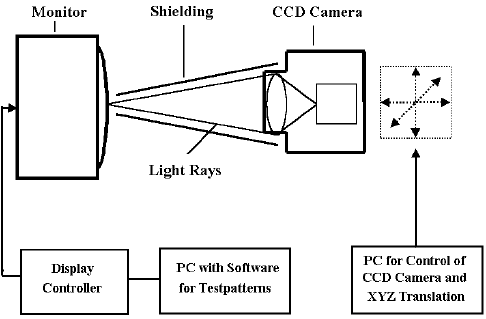 Specifications to Determine the Efficiency of Computer System Monitors -