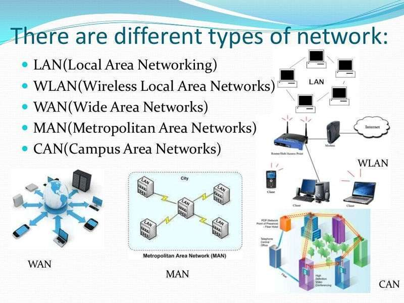 The Broad Categories of Computer System Networking -