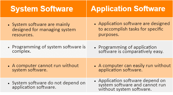 What Is Computer System Software Application, Software As Well As Solutions Software Application? -